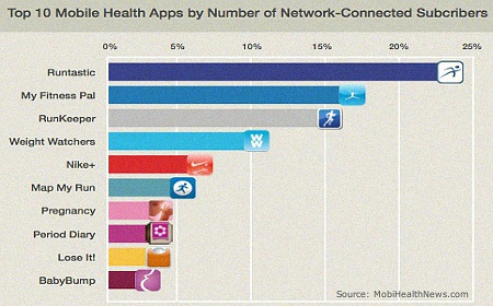 Top 10 Health Apps 2014
