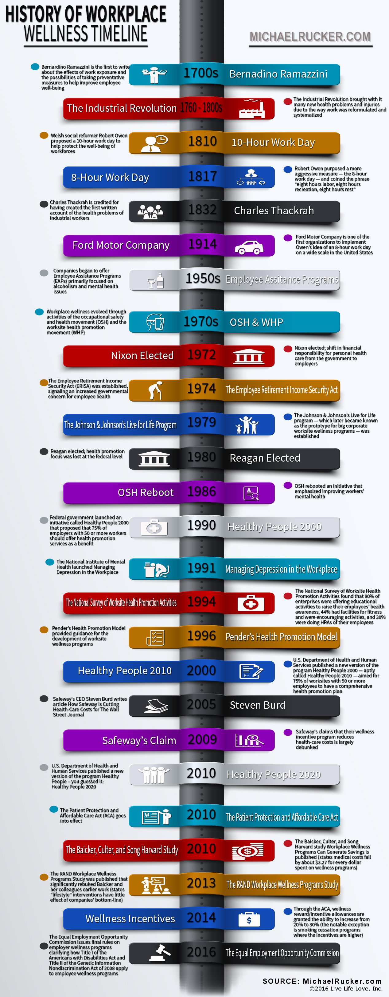 Workplace Wellness History Infographic