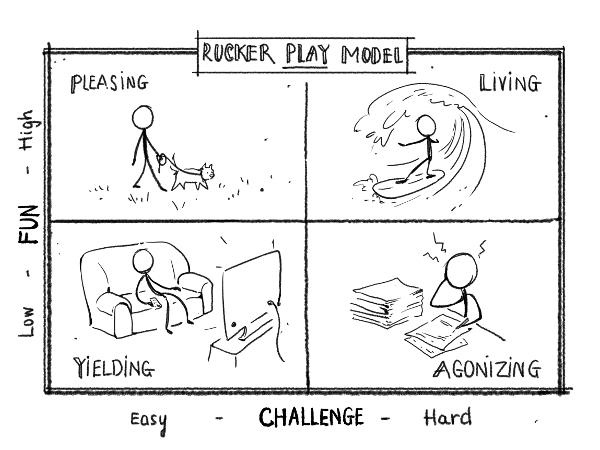 Rucker PLAY Model